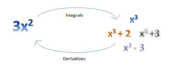 inverse of derivative