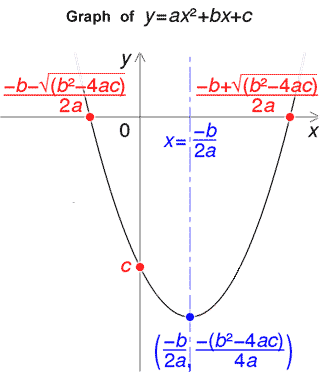 Quadratic Formula Calculator
