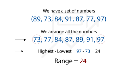 How to find range