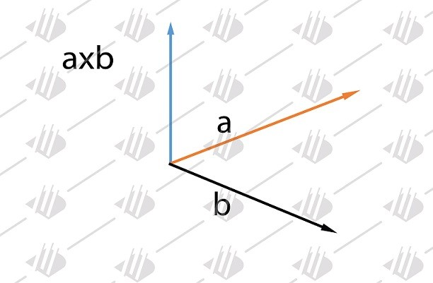 Cross Product Calculator